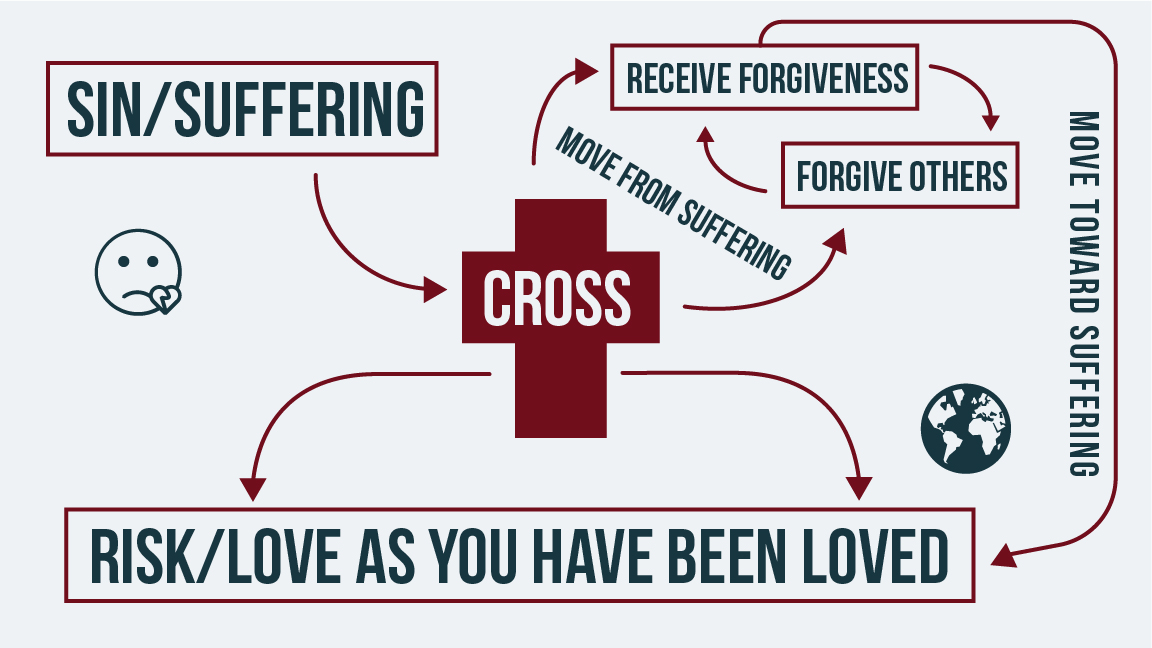 This image is useful to follow during the first portion of the sermon