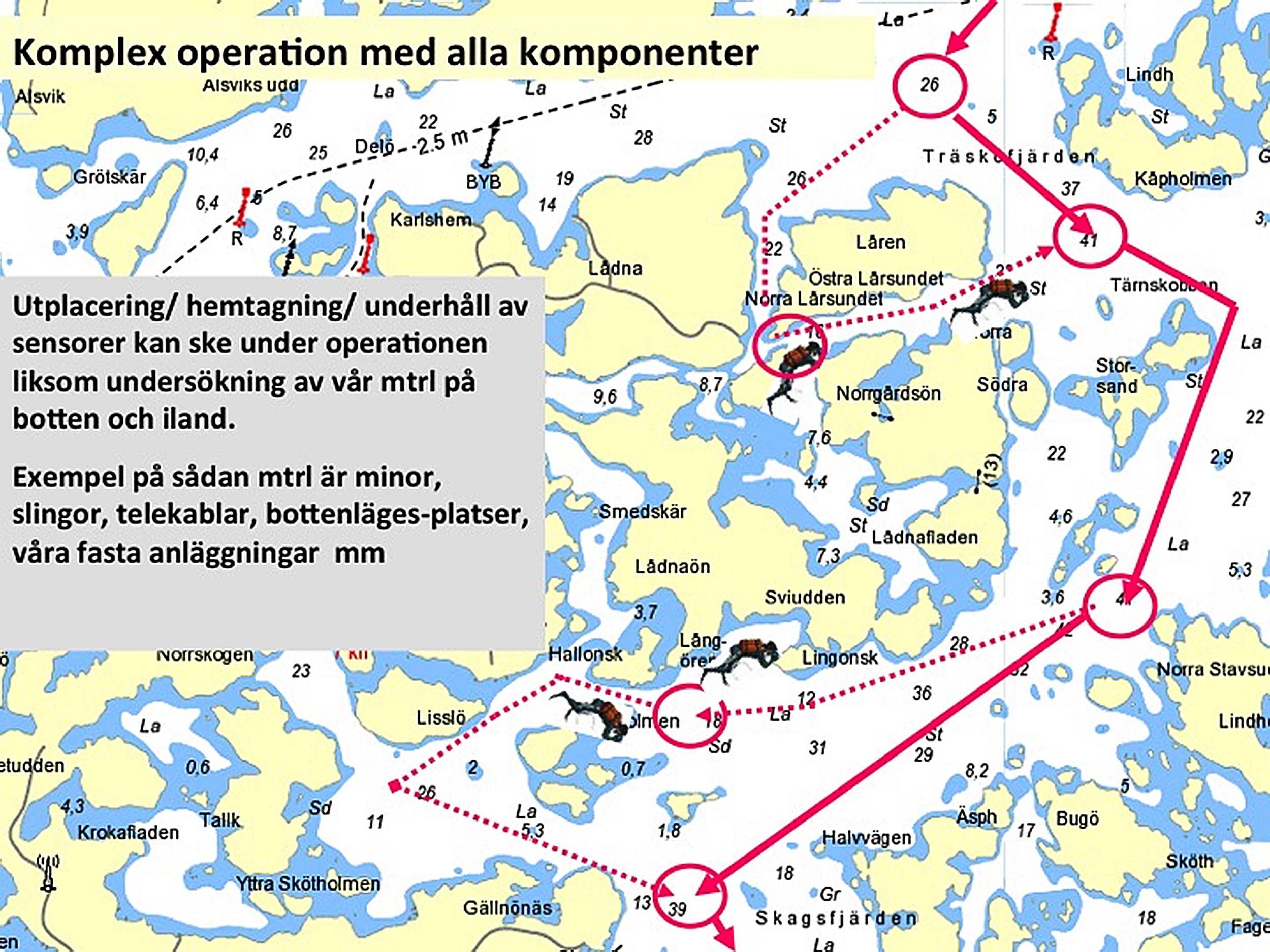 Operationsprofil 3: Komplex operation med alla komponenter