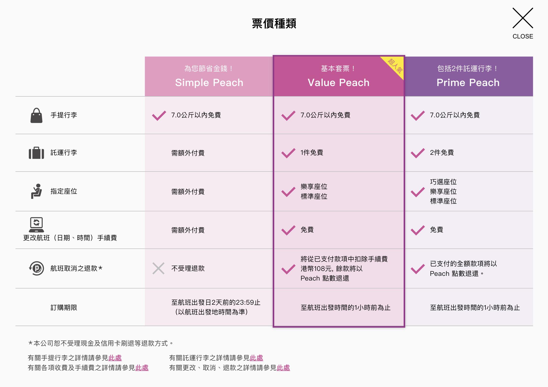 樂桃航空(Peach)官方網頁內的收費模式
