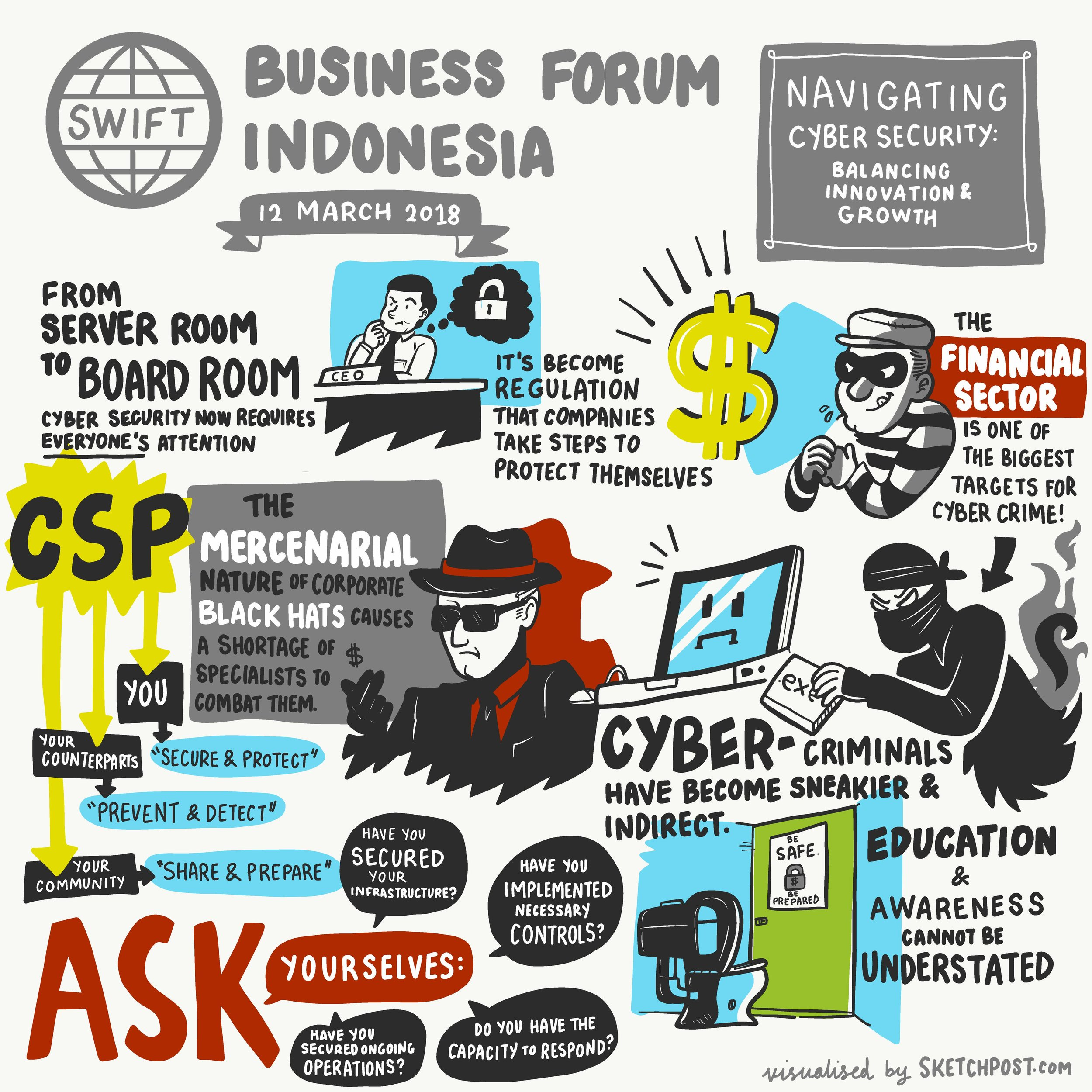 SWIFT Jakarta Business Forum 2018 sketchpost-digital-graphic-recording-infographic-video-singapore-malaysia-hong-kong