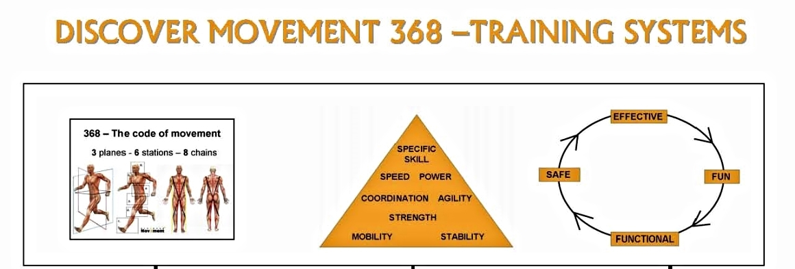 The foundational principles for movement training and conditioning.