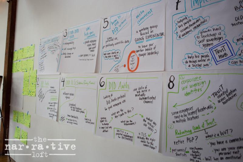 Wall of brainstorming!