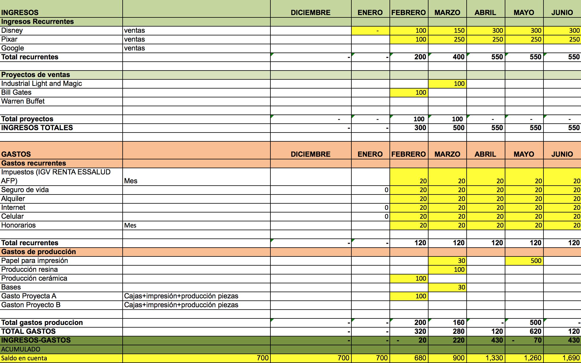 Esta es la plantilla de flujo de caja que uso en Excel. Evidentemente los clientes ni los numeros son reales, pero te pueden dar una idea de cómo están distribuidos tus ingresos y gastos, y cómo se puede jugar con el bille que entra y sale.