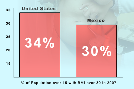 Alarming statistics about obesity epidemic.