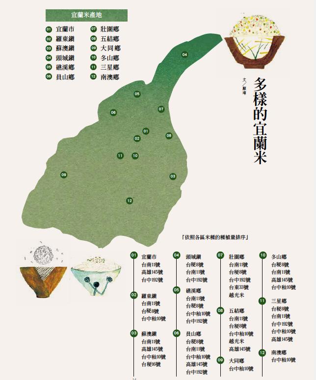 米通信|這是一份關於台灣米風土的行腳紀錄,一季一刊一地方,不只是文字,更想著分享好米好食給大家。