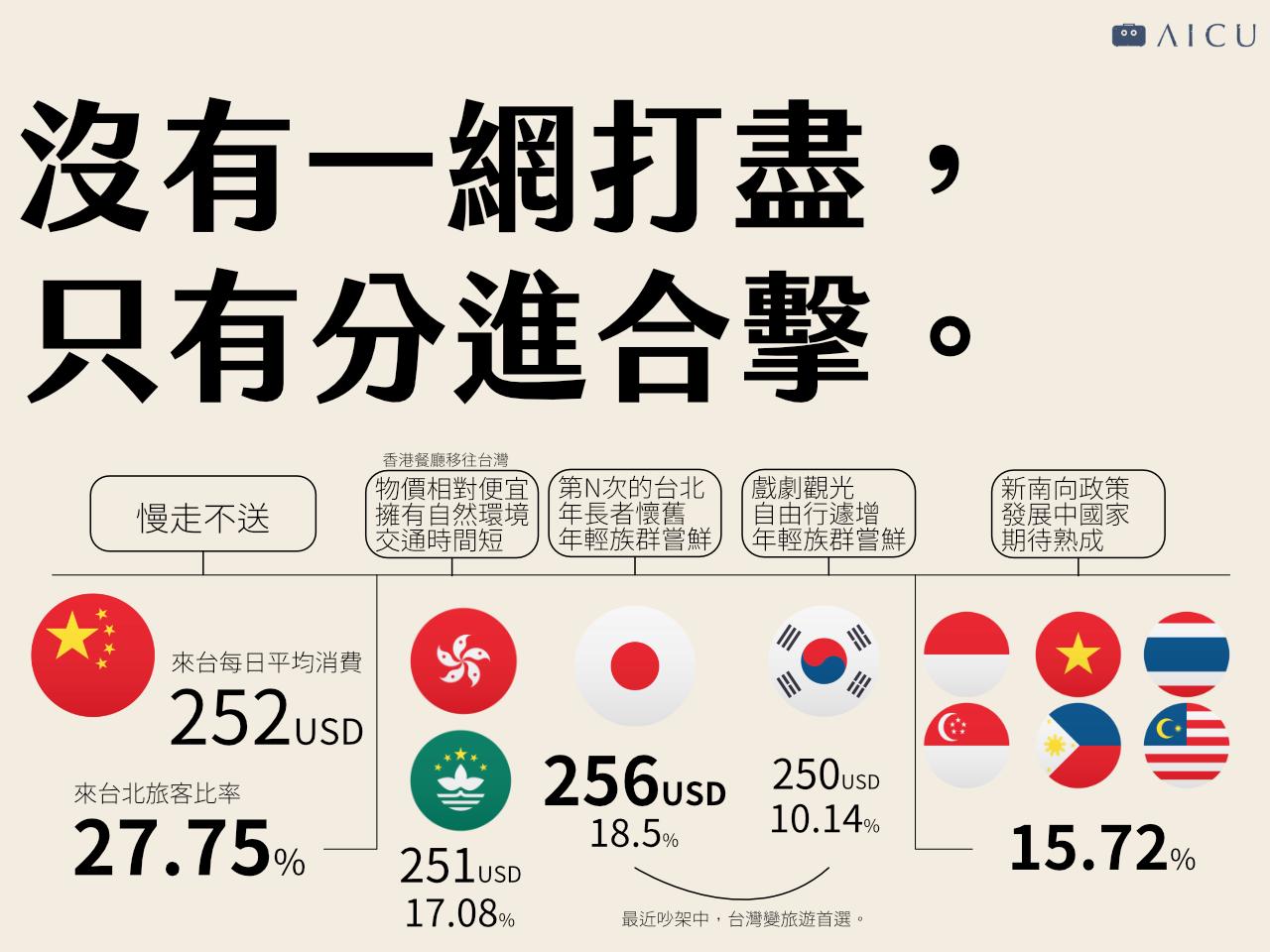 台灣觀光怎麼站著賺_2.png