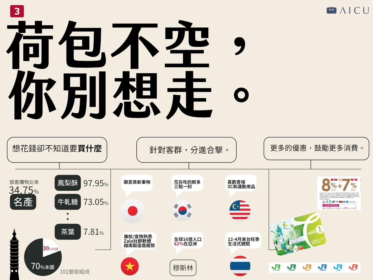 台灣觀光怎麼站著賺_6.png
