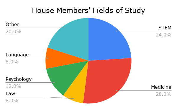 House Members' Fields of Study.png