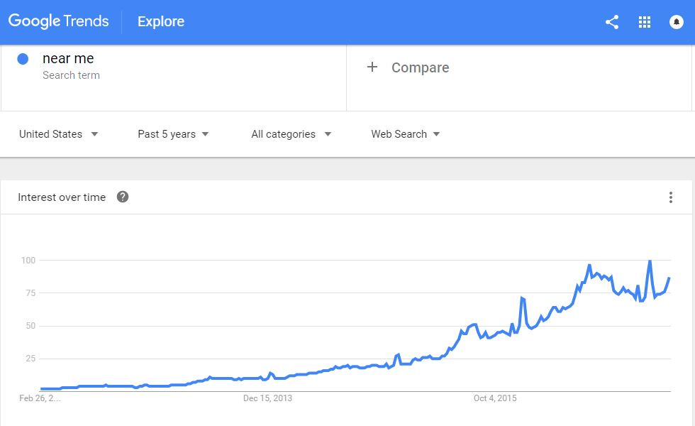 Near Me Search Trend Chart from Google Trends.