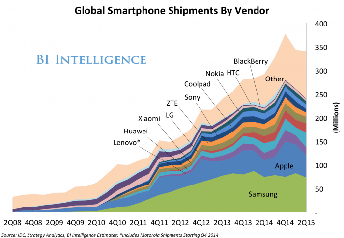 Charting of Smart Phone shipments from  AASA INDUSTRY ANALYSIS  .