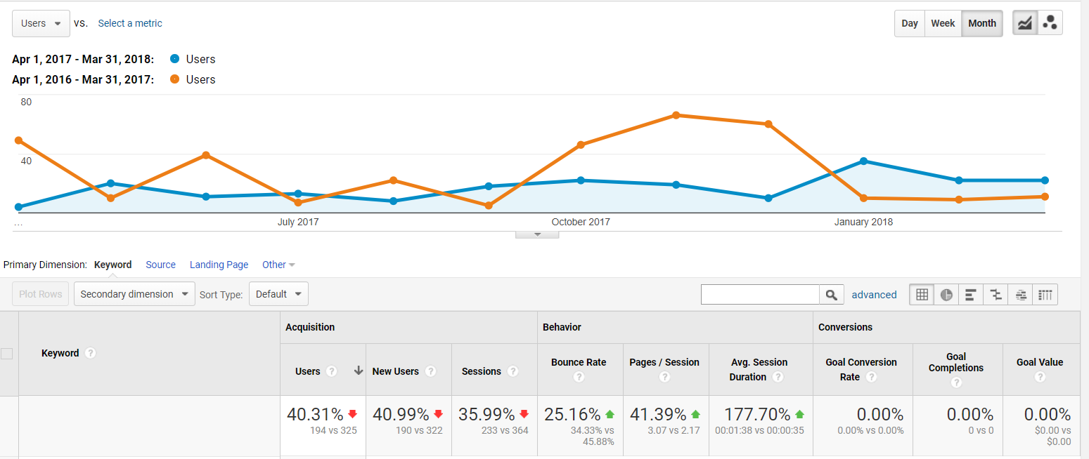 Google-Analytics-CompareChannels.PNG