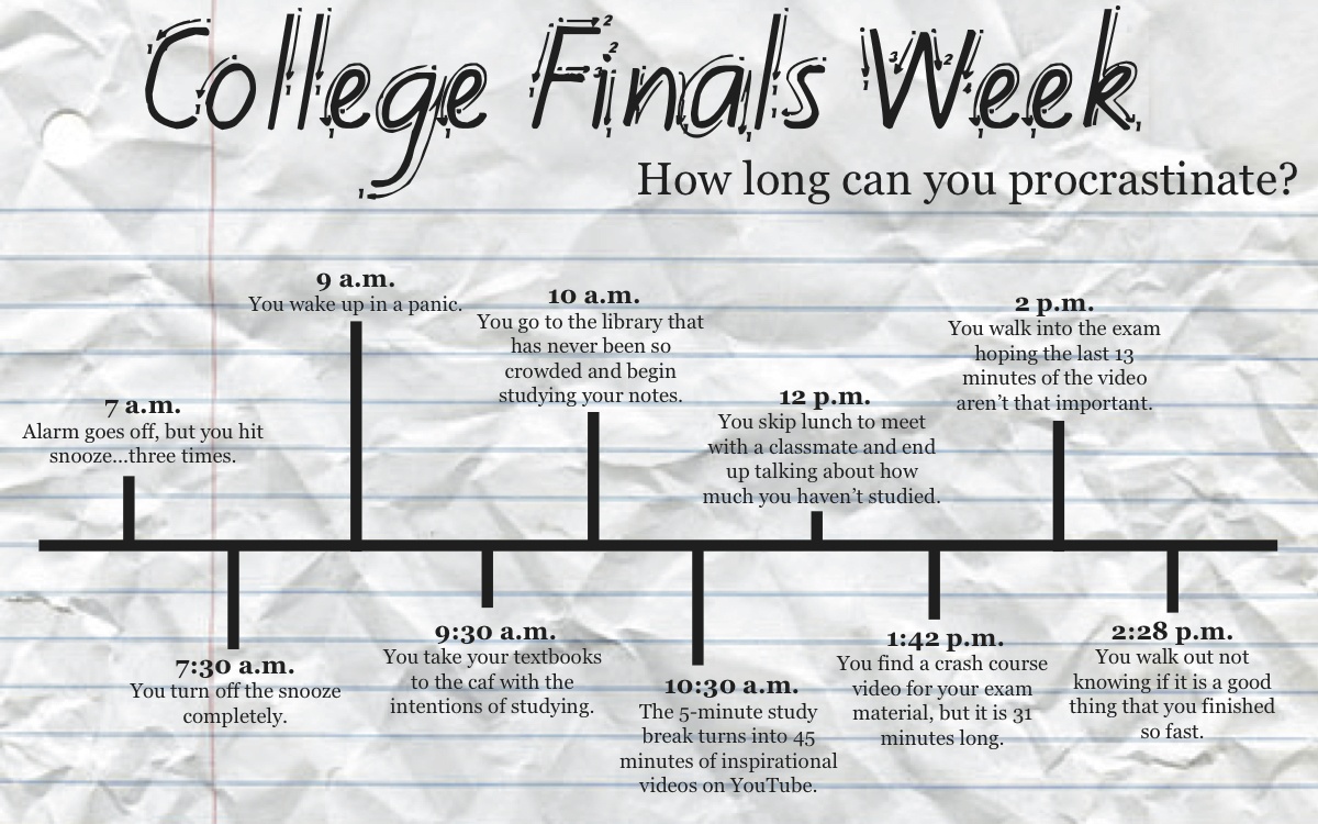 With final exams quickly approaching, here is a guideline to help cram for those massive exams we are all worrying about...or at least should be worrying about.