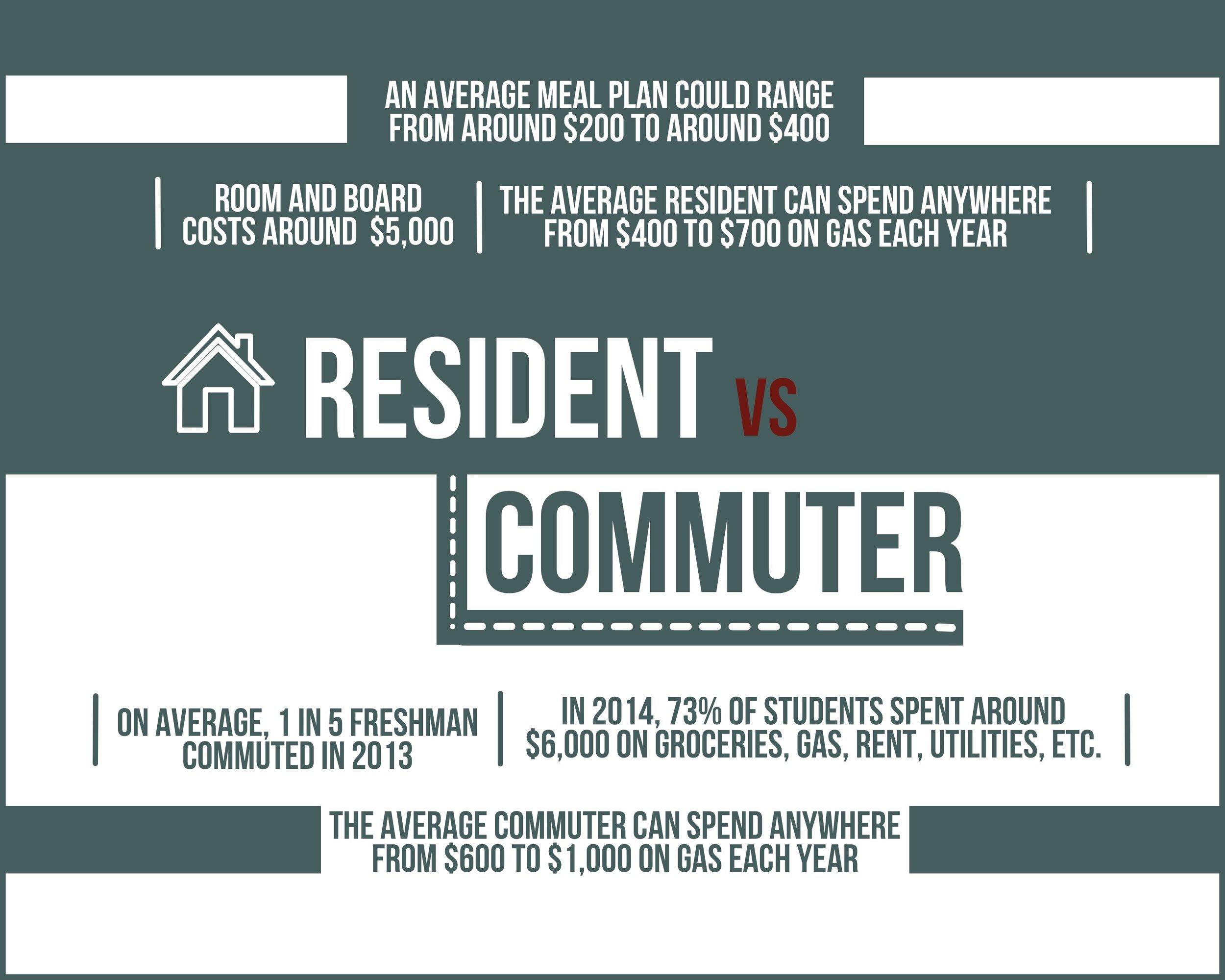 Resident VS Commuter .jpg
