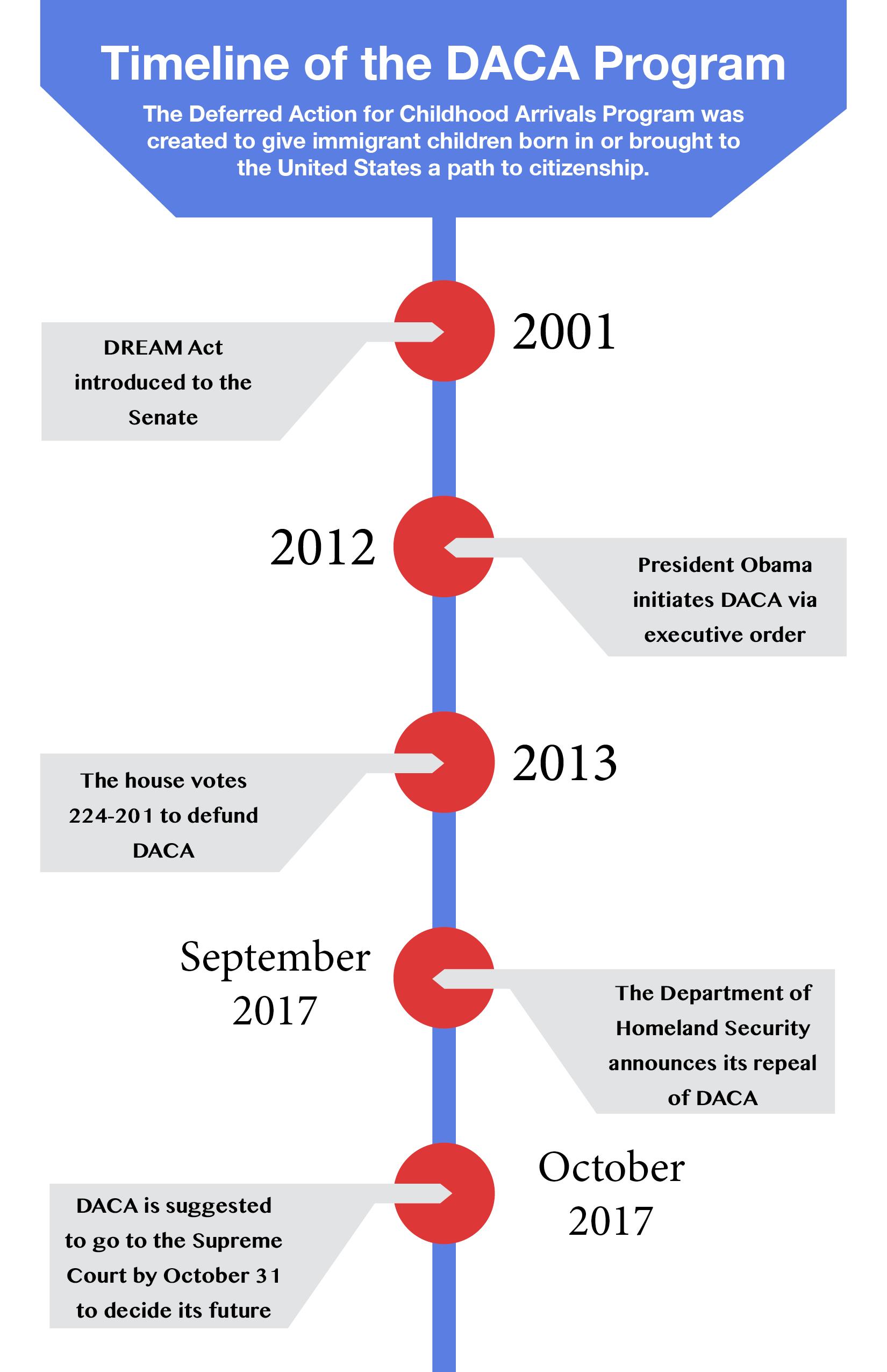 DACA Timeline.jpg