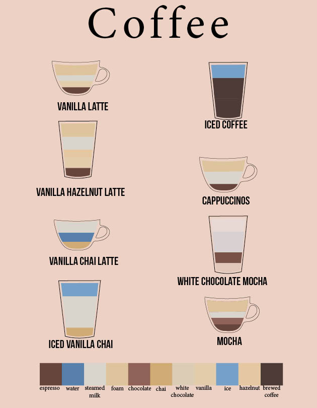 With midterms approaching we all need to up our caffeine level, here are some favorites of fellow students that are available at Einsteins on campus.