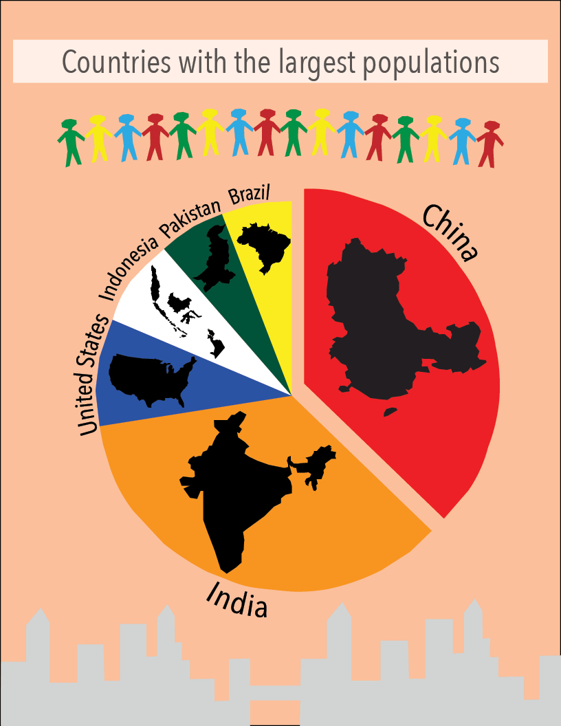 World Population day takes place every year on July 11. Established by the Governing Council of the United Nations Development Program, the purpose of this day is to raise awareness of global population issues.