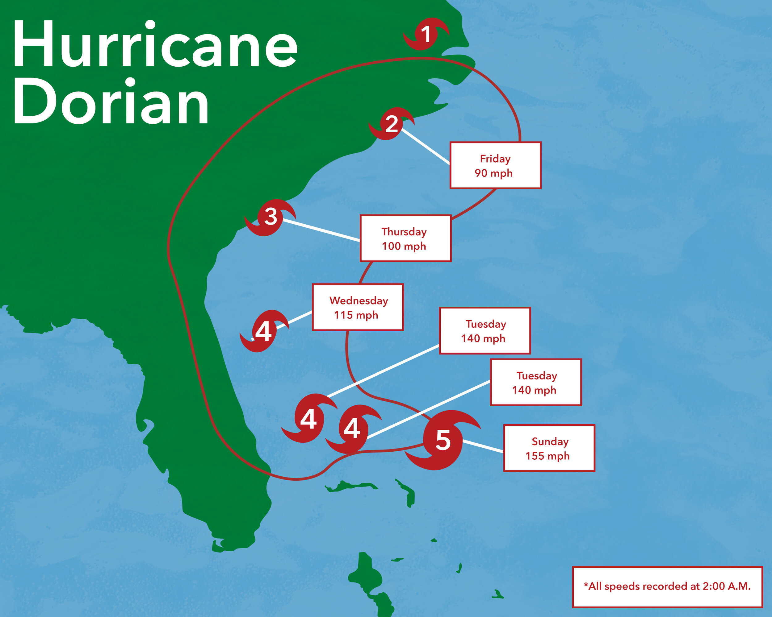 Hurricane Dorian, hitting landfall in the Bahamas on August 24, 2019, was the most powerful cyclone to ever hit the Bahamas. Here is a look at the course the hurricane took as the storm progressed up the east coast on the United States.