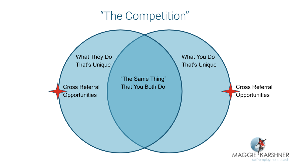 Venn Diagram_the competition.png