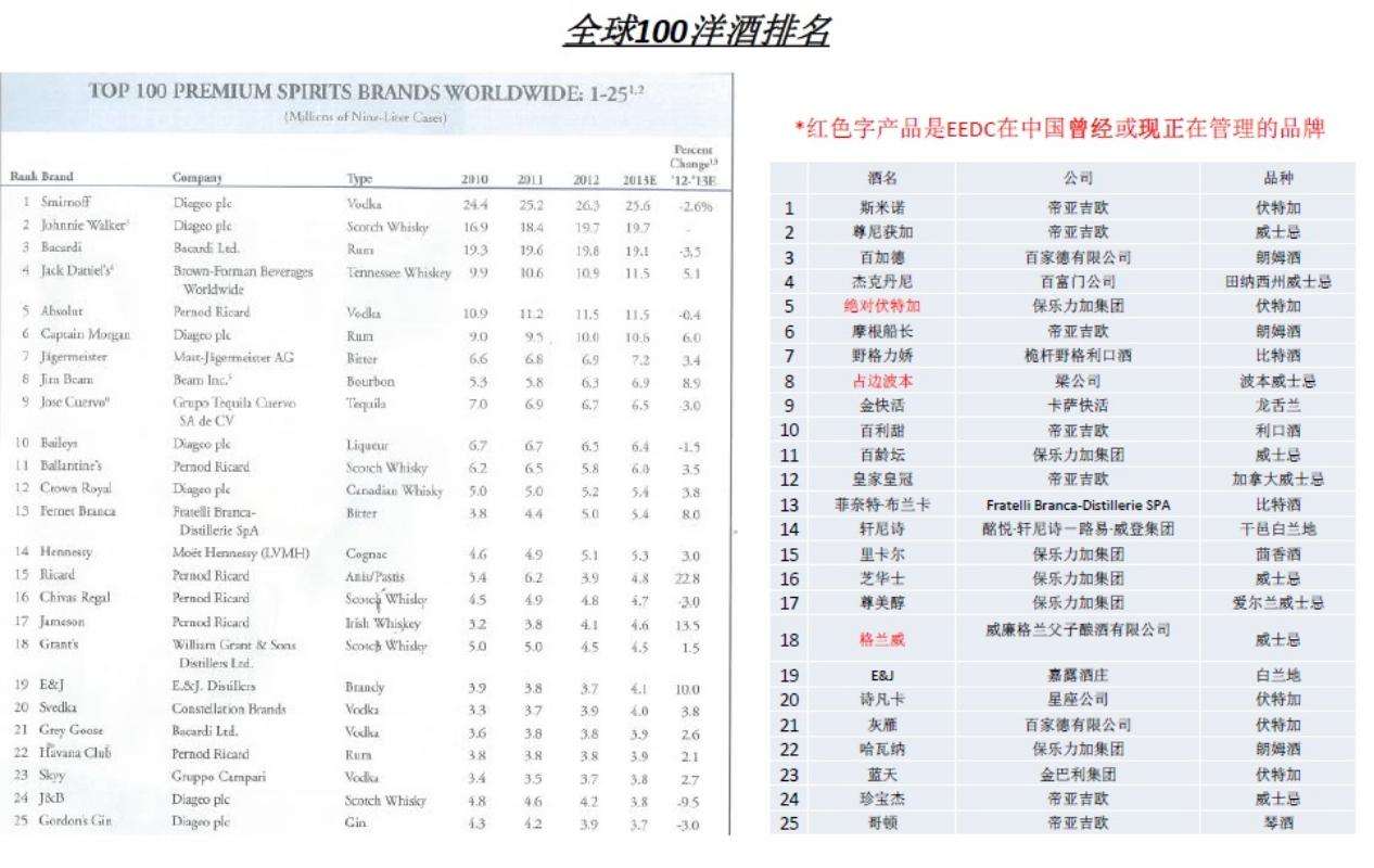 2014 国际洋酒排行表[ 下载 ]