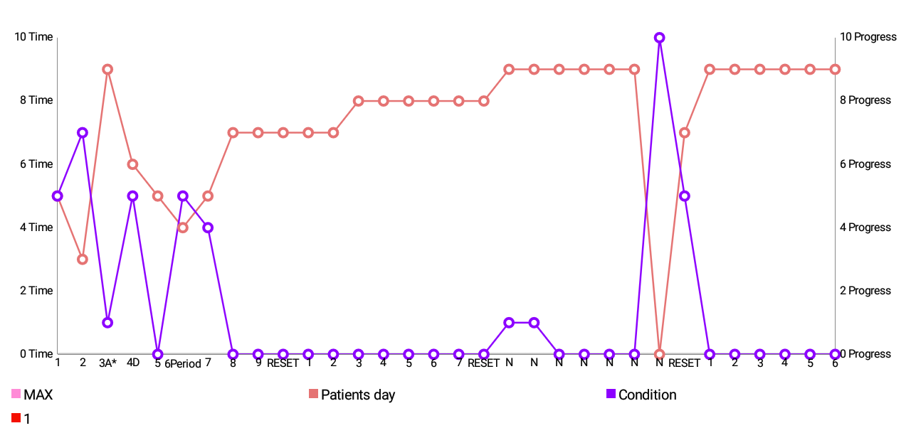 Reduced stress, pain, and symptoms from P.M.S.  1 Month Study