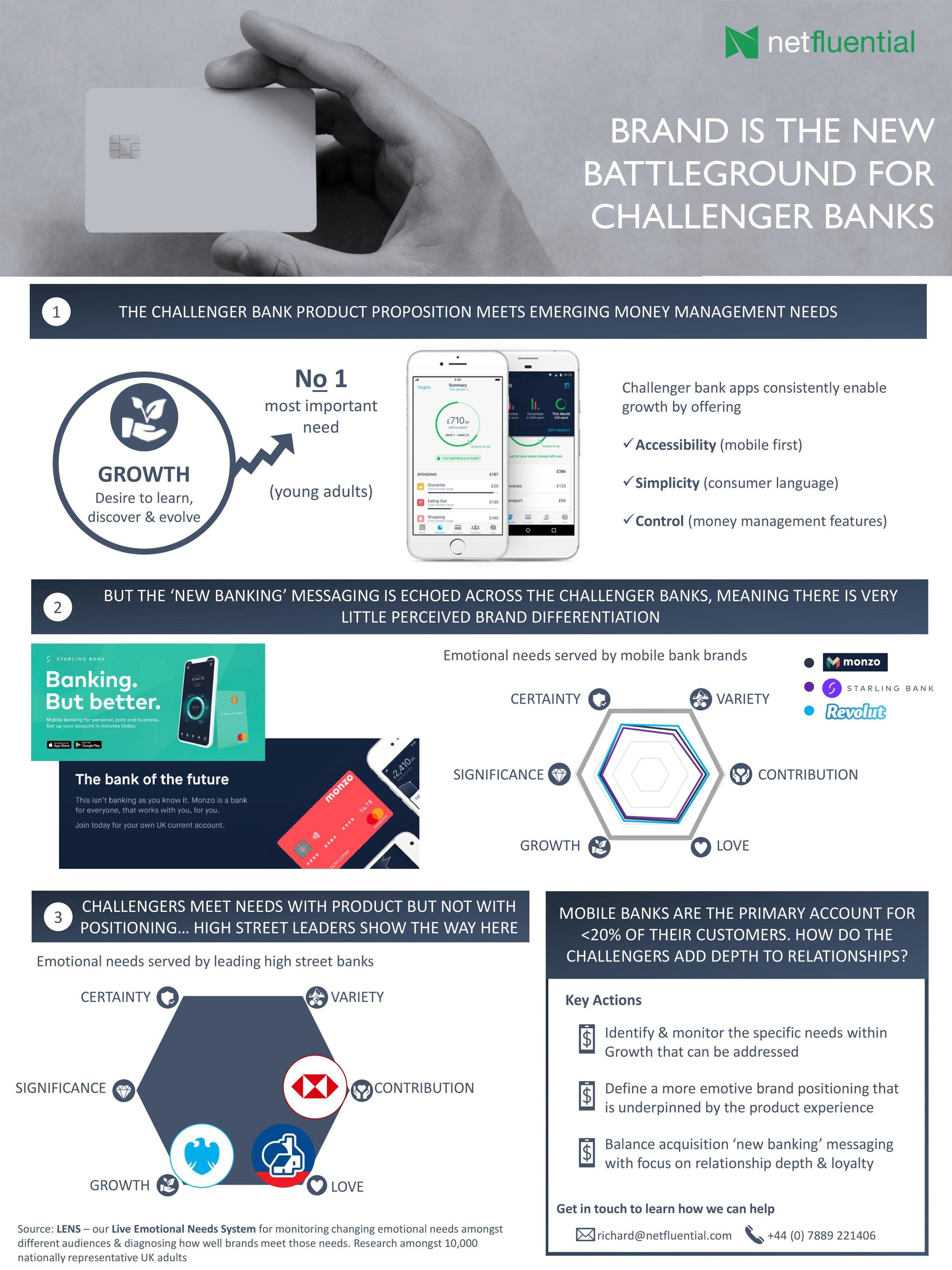 Brand is New Battleground for Challenger Banks.jpg