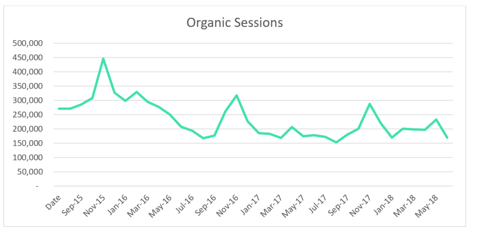 Figure 1.1 - Organic sessions graph over a 3 year period for a US fashion client