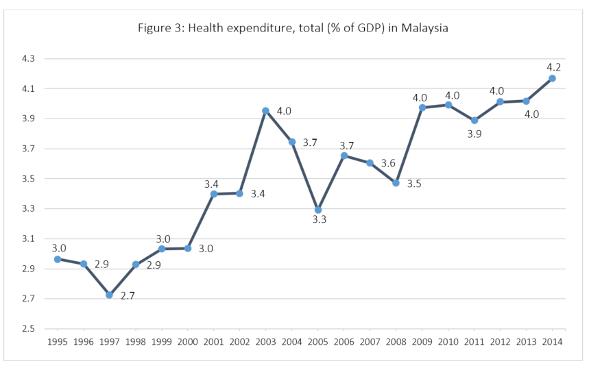 Source: World Health Organization Global Health Expenditure database