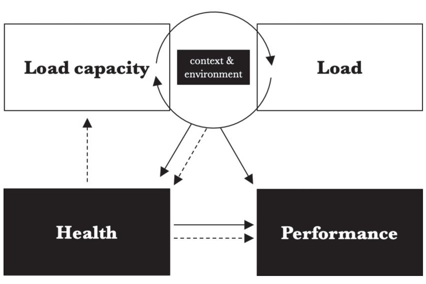 Context & environment affect the load/load capacity relationship. From Verhagen, 2018