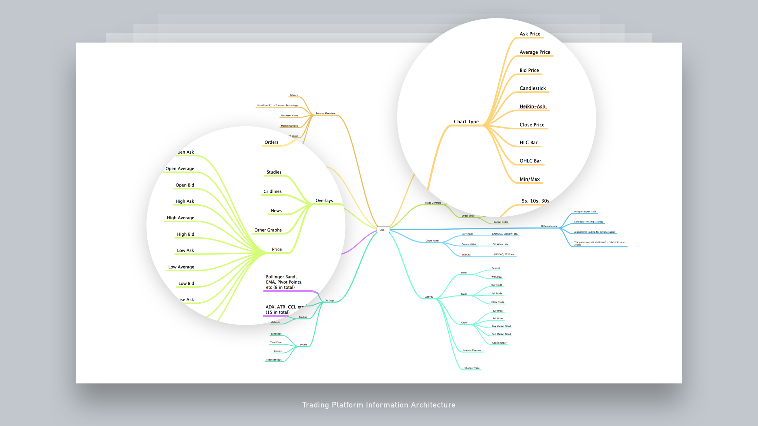 08 Information Architecture - Forex Trading Platform.png
