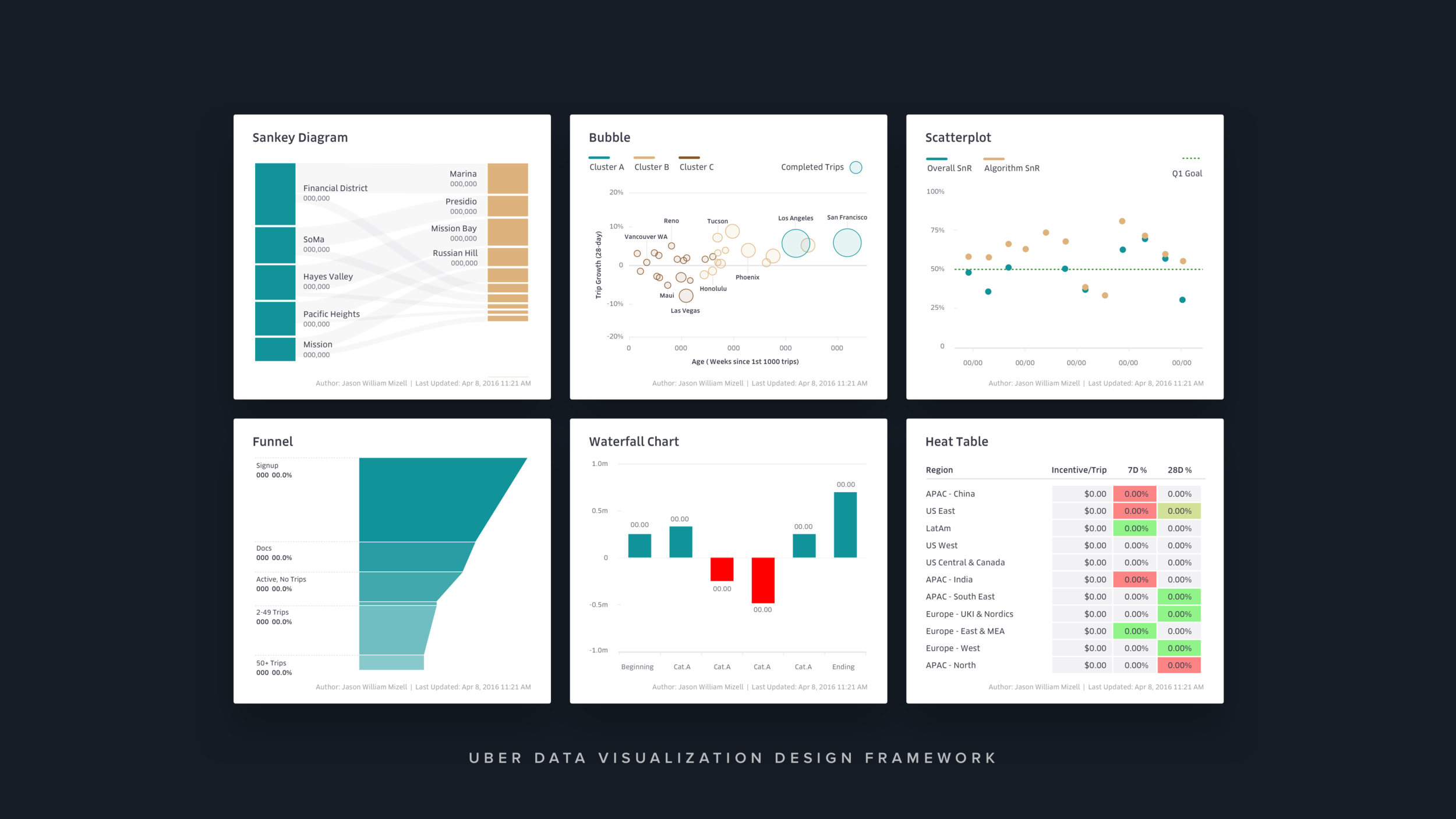 UBER Data Visualization Design Framework