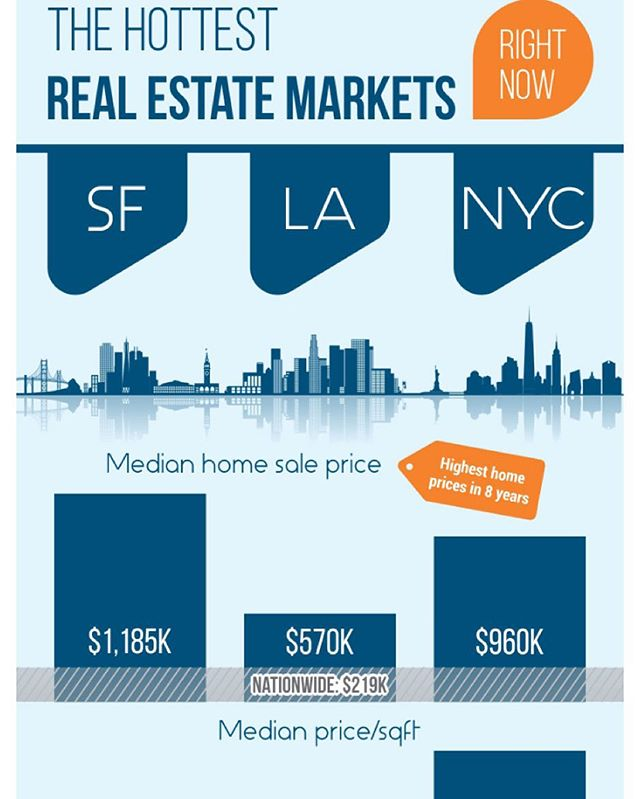 San Francisco is the hottest real estate market in the U.S. right now. Los Angeles region's 90210 ZIP code is the most expensive, at $4.1 million average per home. New York leads in number of luxury market transactions ($3 million and up) with 609.  Source: PropertyShark.com #realestate #luxuryrealestate #luxury #luxuryhomes #realtor #California #NewYork || www.TheRepubliQagency.com @socal.home.living  TW::@THE_ROBLQ #RPBLQ