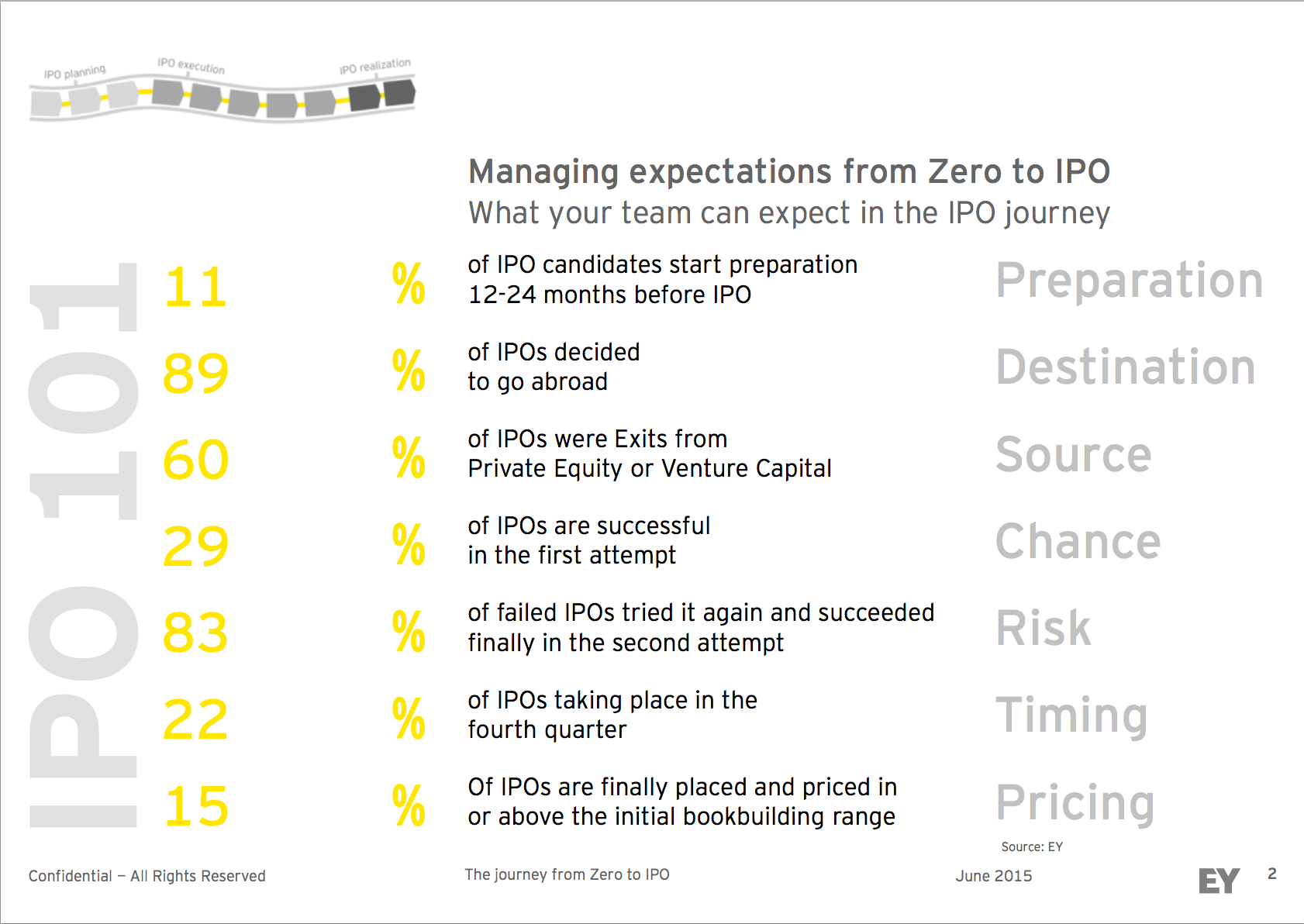 Zero to IPO 3.png
