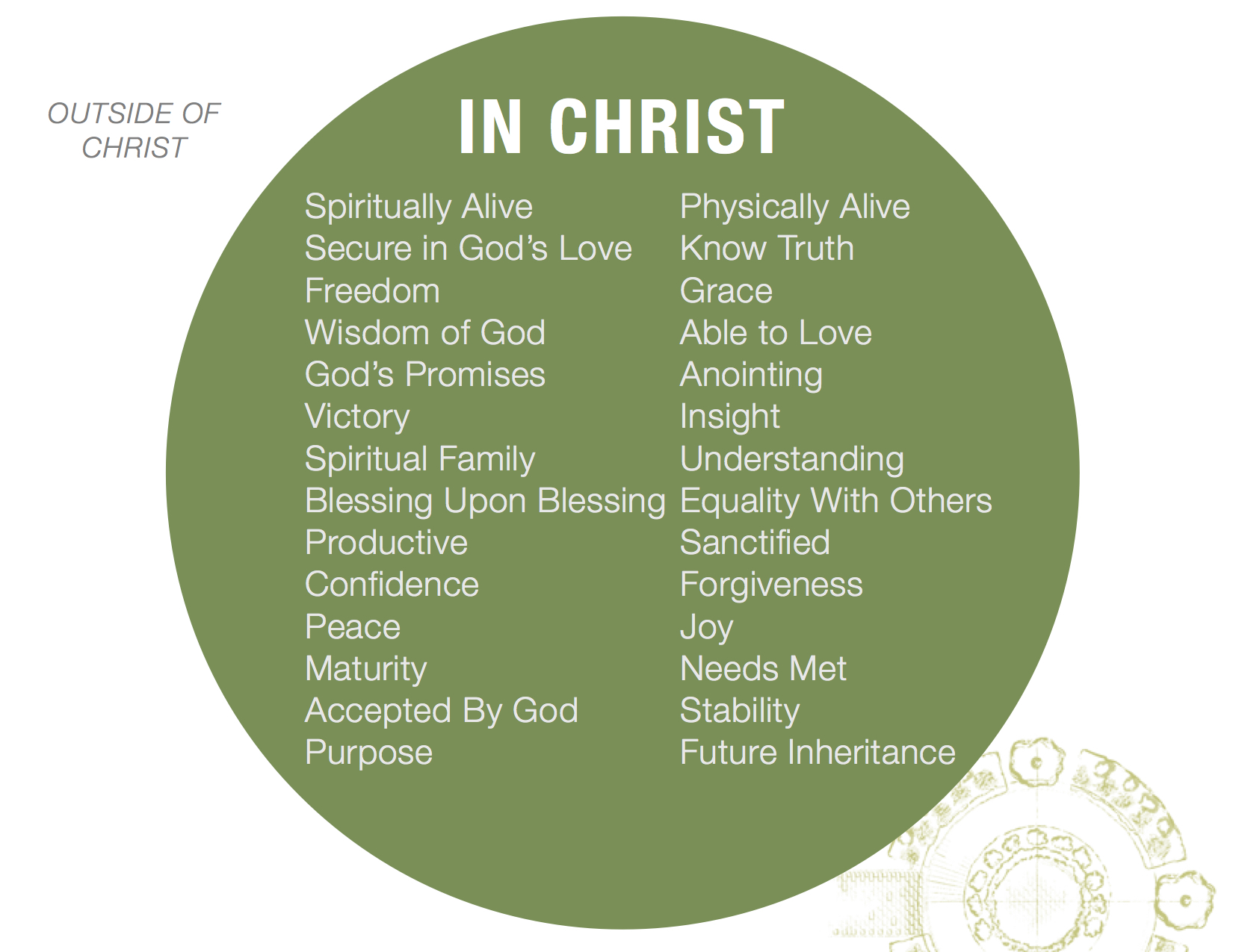 In Christ Diagram.jpg