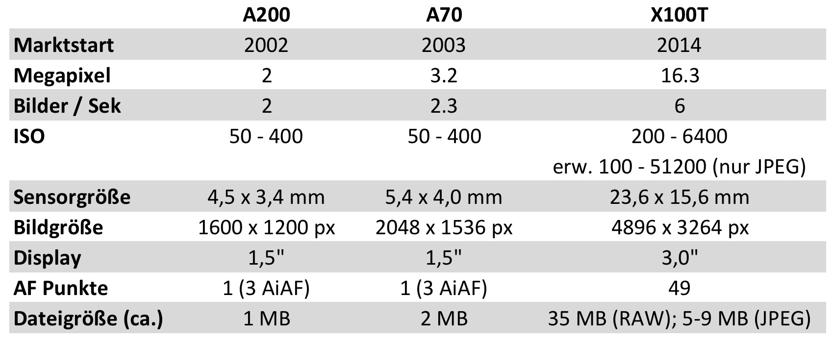 Vergleich Canon A200 & A70 mit der Fujifilm X100T
