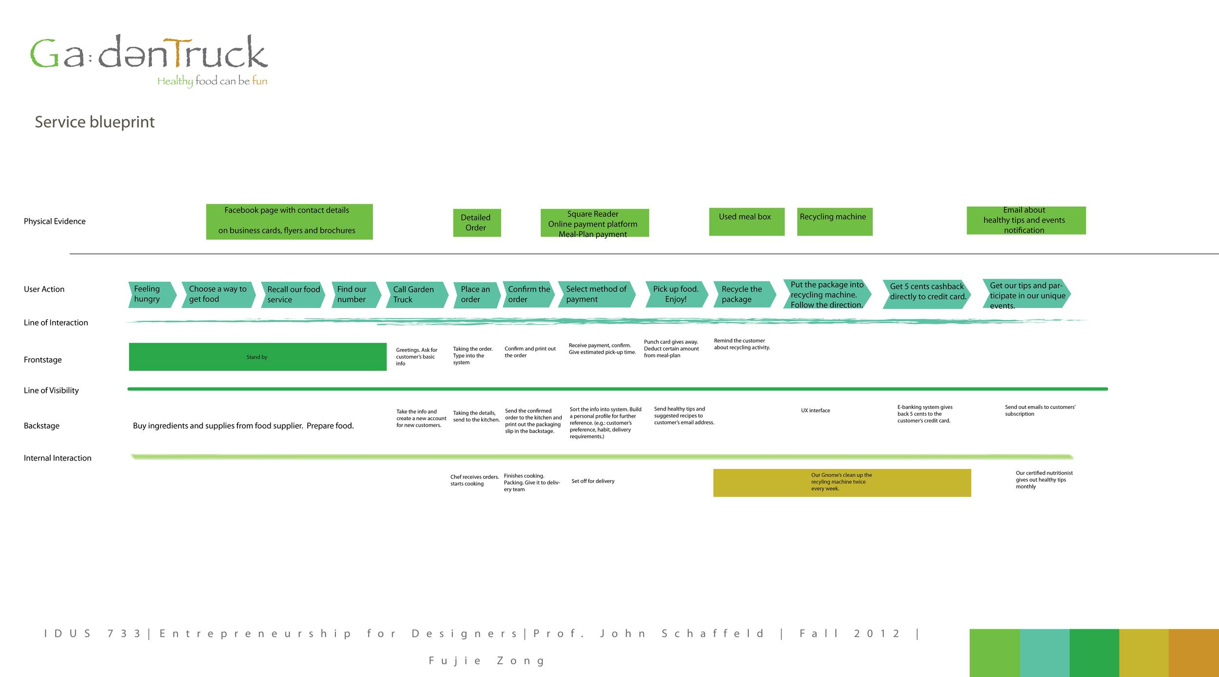 serv-blueprint