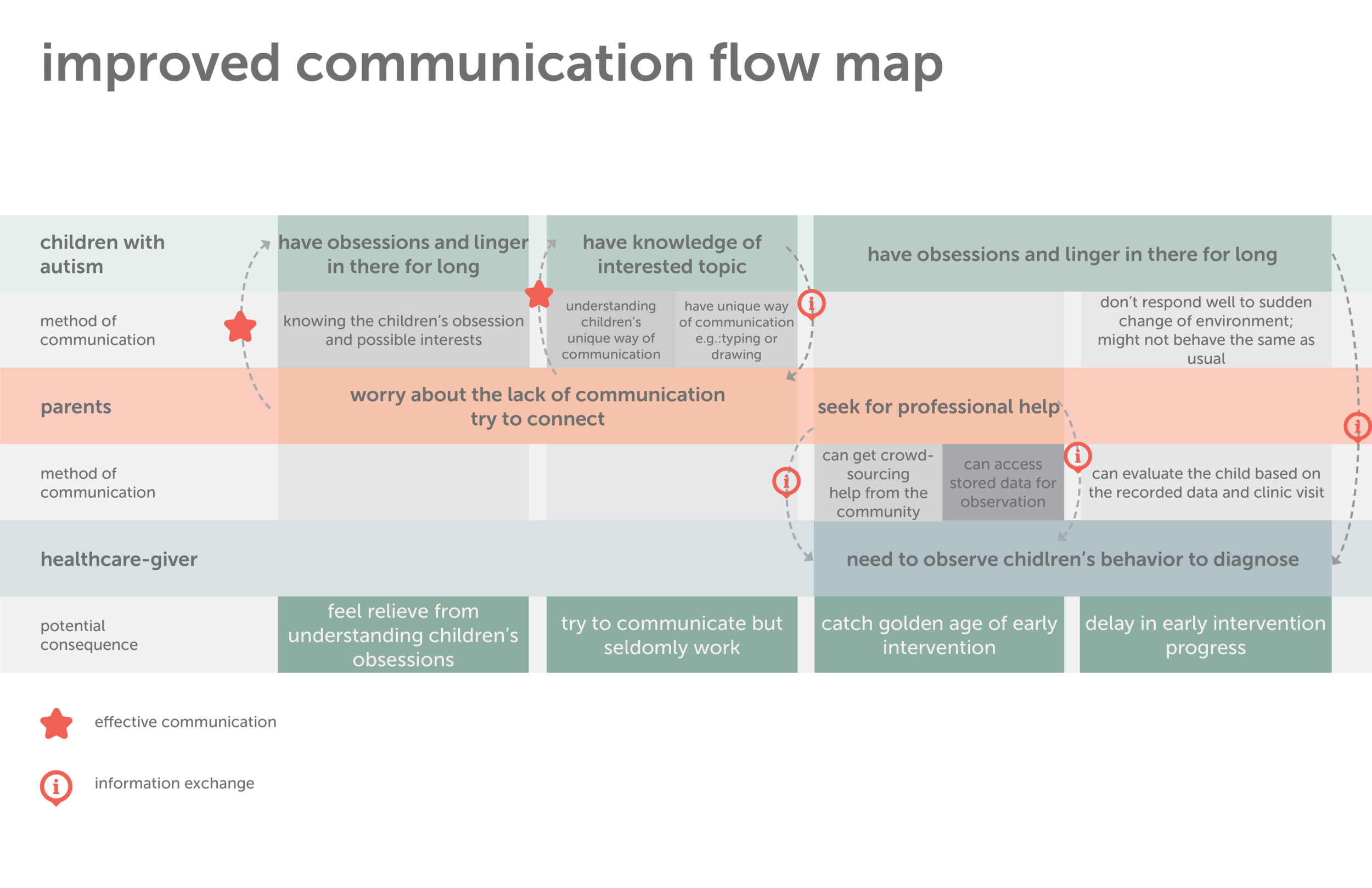 improved communication flow map.png