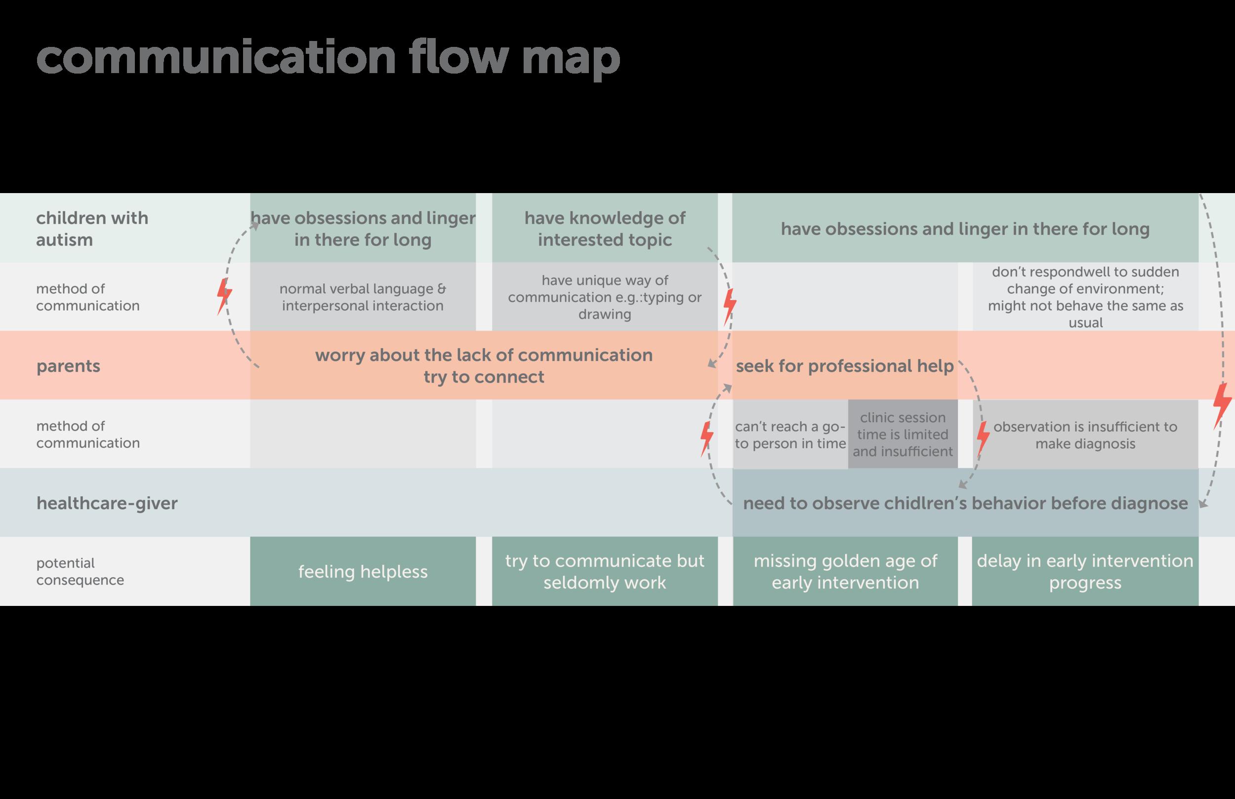 communication flow.png
