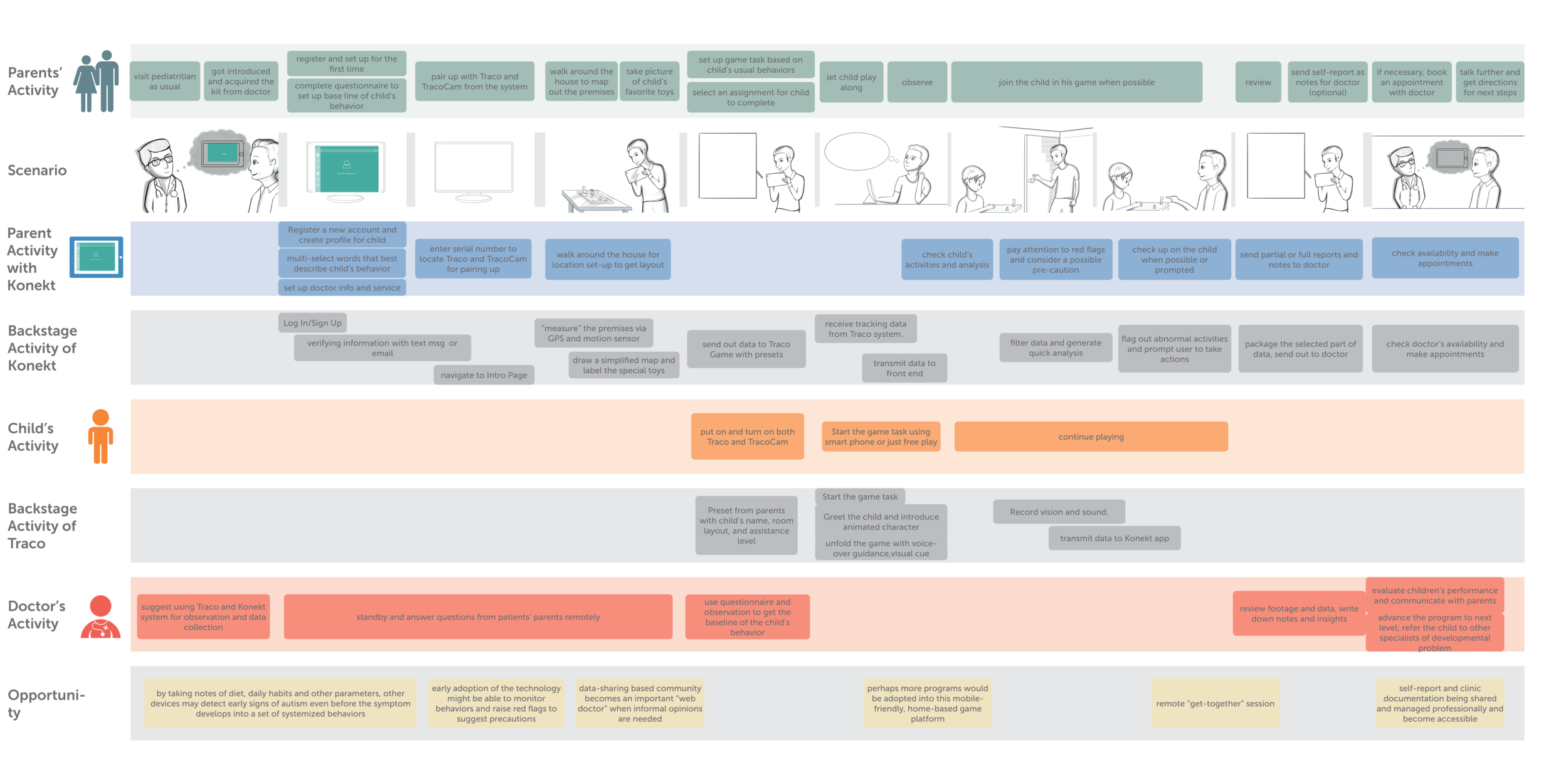 User Scenario demonstrated in service blueprint format, showing sequence and each user's action at the same time.