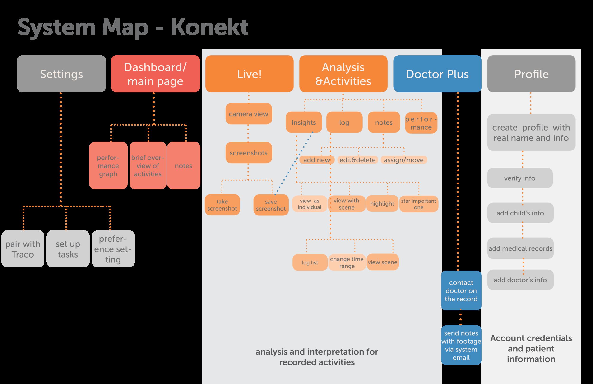 structure map for Konekt mobile app