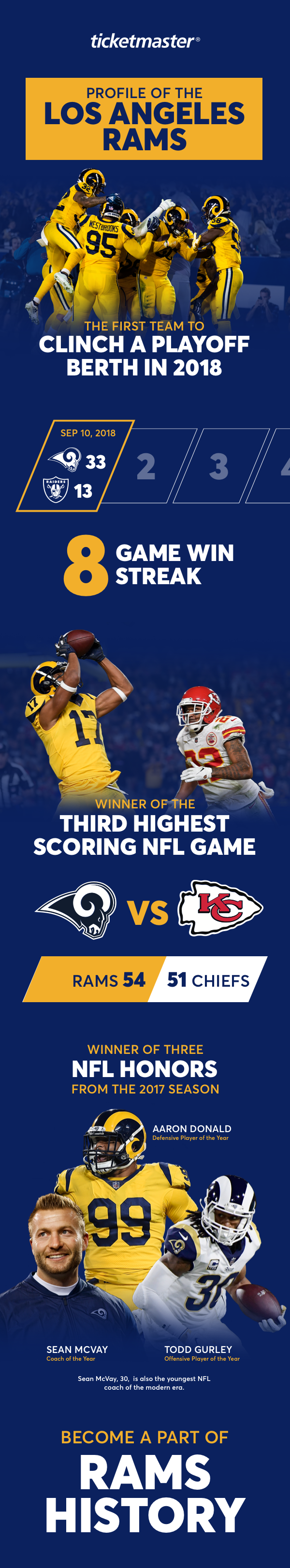 Los Angeles Rams Infographic.png