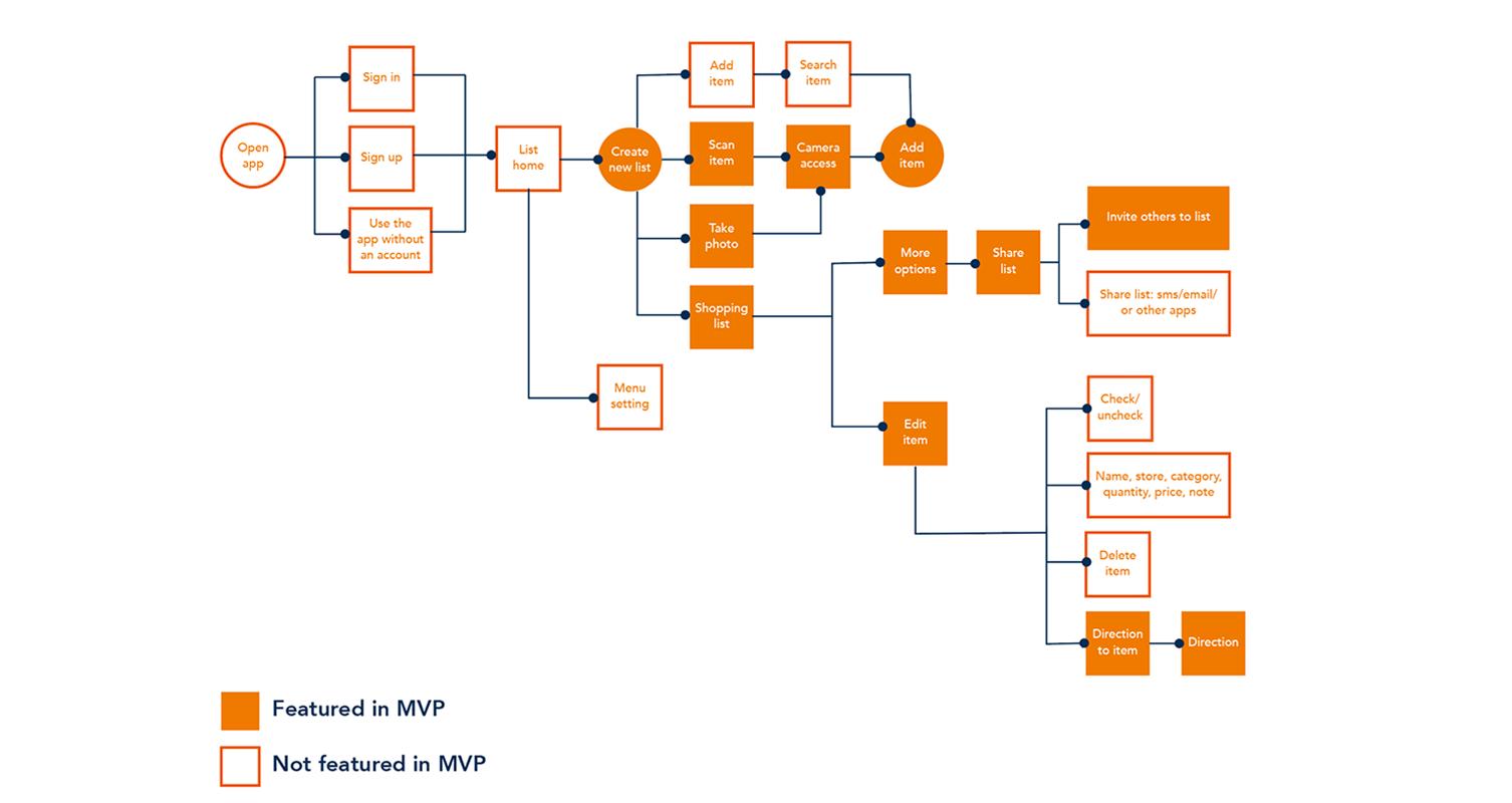 final-user-flow-copy.png