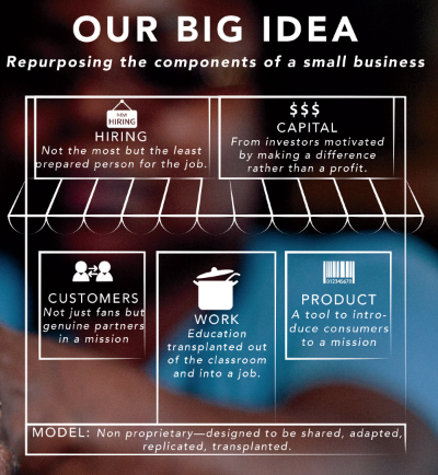 Repurposing the key components of a small business