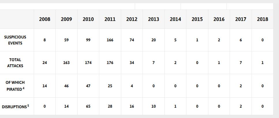 Source: EU Naval Force - Somalia - http://eunavfor.eu/key-facts-and-figures/