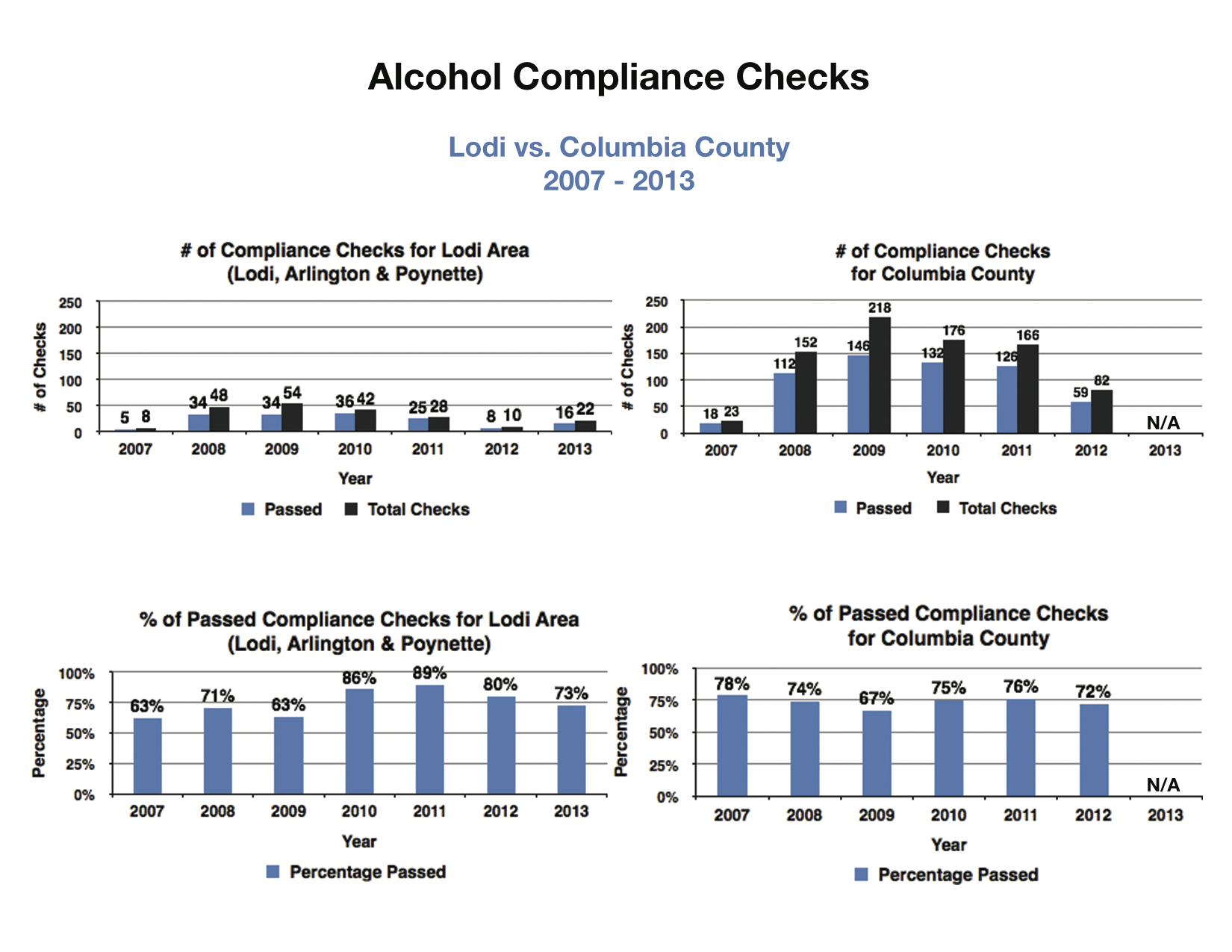 Alcohol Age Compliance Checks - Lodi Community Action Team.