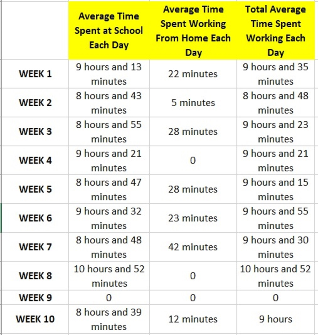 Average Time Spend Working Each Day.jpg