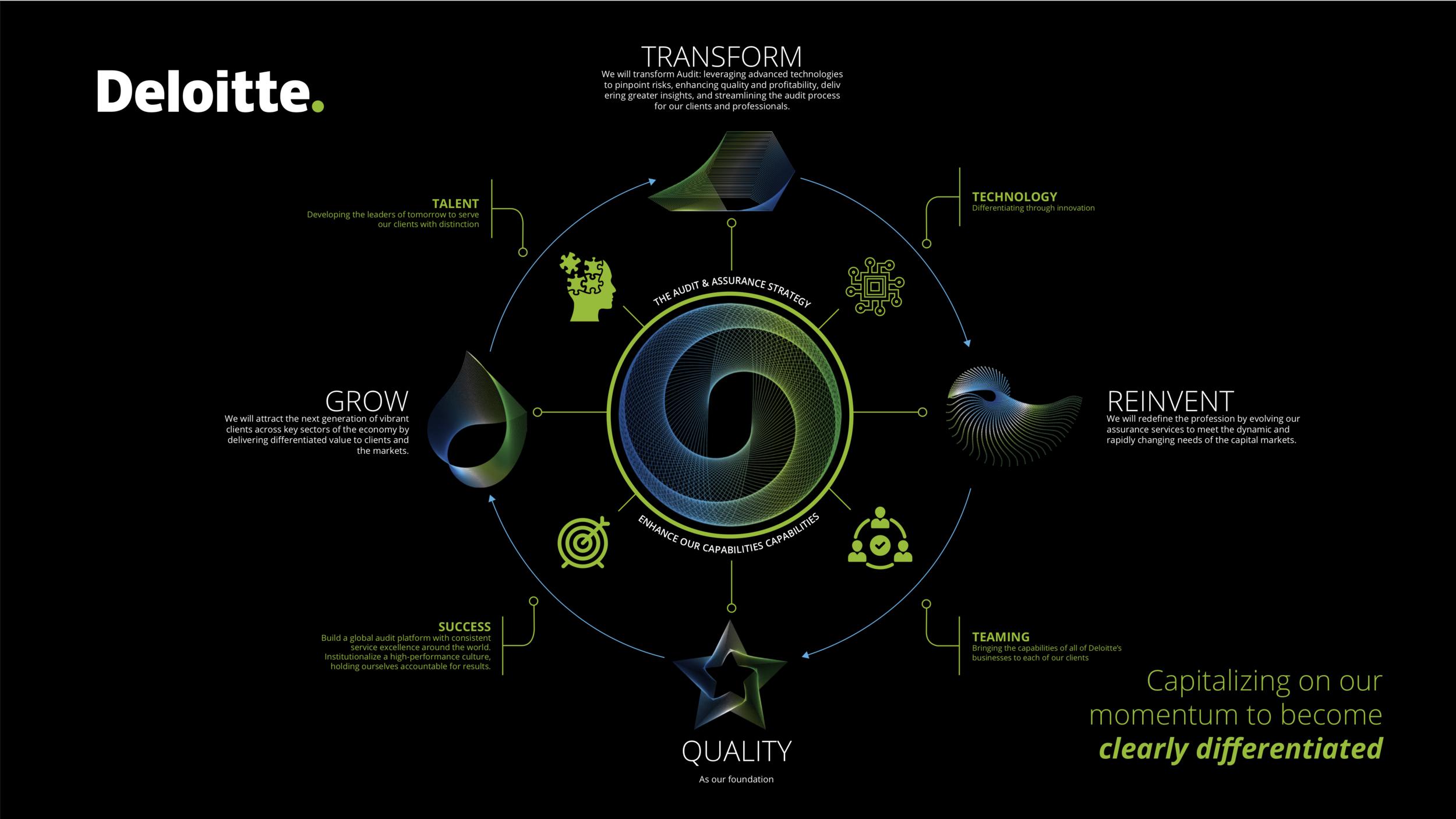 Deloitte / Infographic