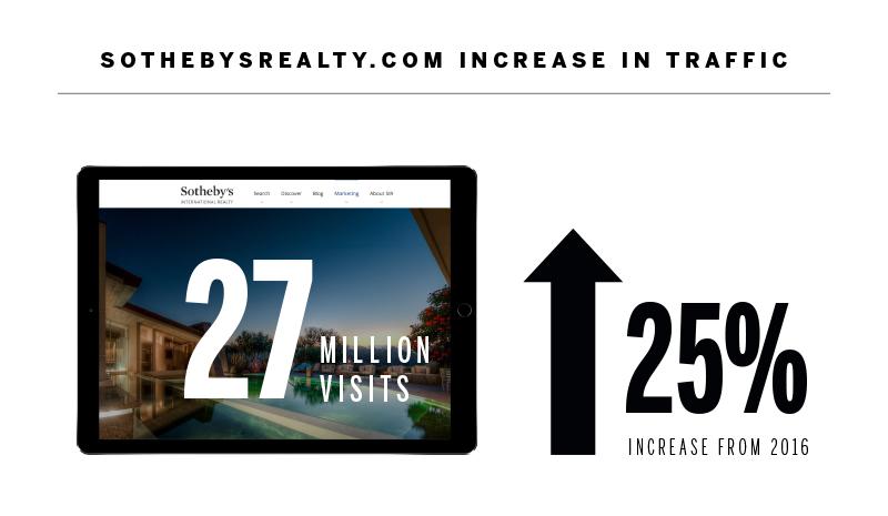 sothebys.com growth.jpg