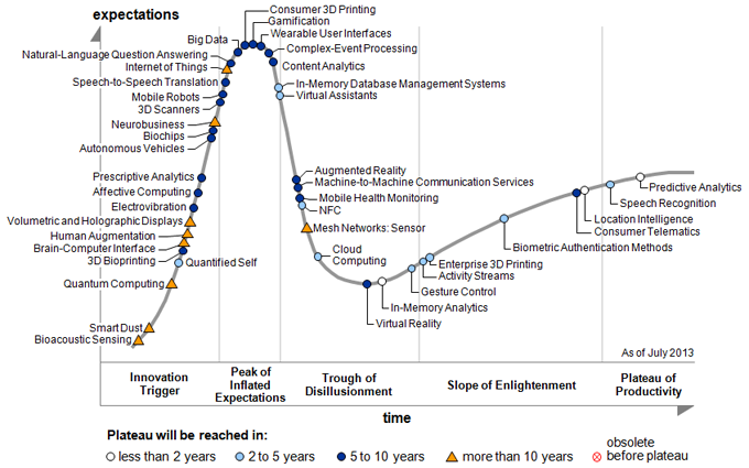 Hype Cycle 2013 Gartner