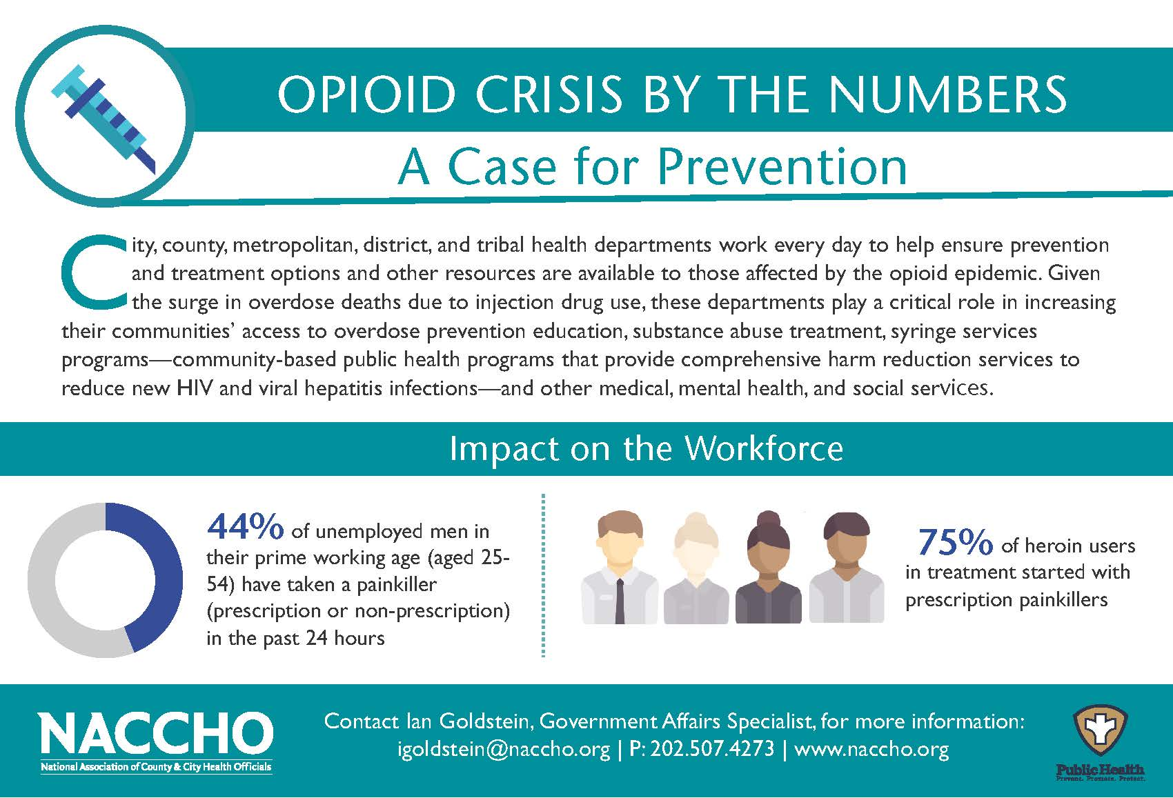 This infographic by the National Association of County and City Health Officials shows how most heroin users start, and the connection between opioids and lost productivity.