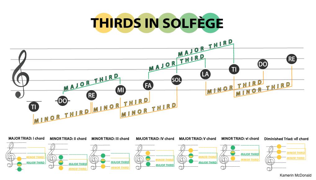Infographic: Thirds & Triads